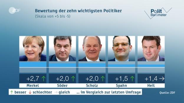 Wichtigste Politiker 1-5