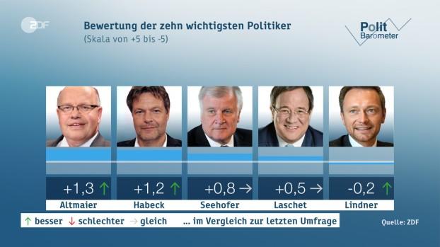 Wichtigste Politiker 6-10