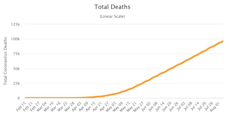 Brasilien Todesfälle