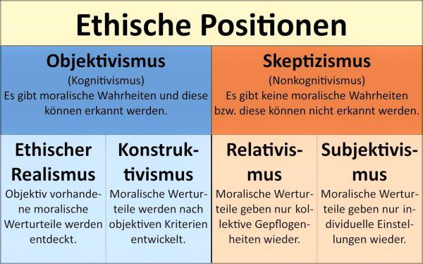 Ethische Positionen
