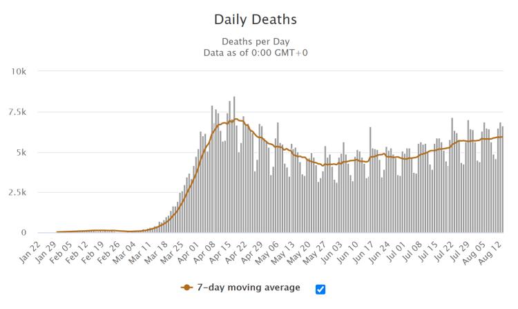 tägl. Todesfälle weltweit
