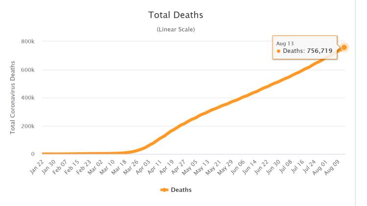 Total Deaths weltweit