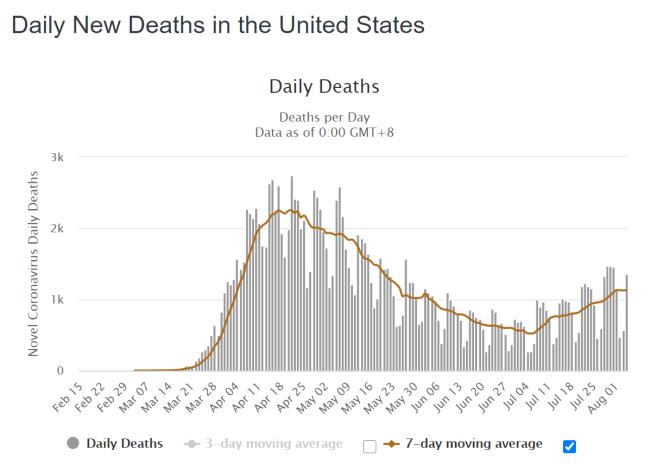 USA tägl. Todesfälle