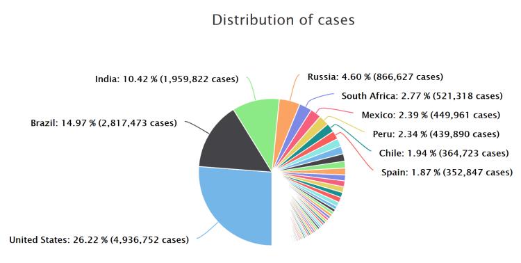Verteilung der Fallzahlen weltweit