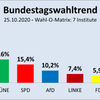 So würden die Deutschen heute wählen: Grün-Rot-Dunkelrot fällt auf 42,4 Prozent