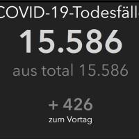 Jeder neunte Todesfall geht bereits auf COVID-19 zurück