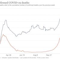 Erstmals über 70.000 COVID-19-Todesfälle in einer Woche