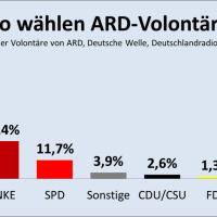92,2 Prozent der ARD-Volontäre wählen Grün-Dunkelrot-Rot