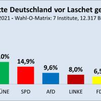 Der letzte Bundestagswahltrend vor Laschet