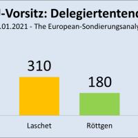 Wer wird der neunte Vorsitzende der CDU in 75 Jahren?
