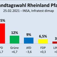 Rheinland-Pfalz: SPD fällt hinter CDU zurück, Grüne überholen FDP und AfD