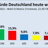 Die Linke fällt erstmals seit über einem Jahr hinter die FDP zurück