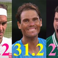 GOAT: Djokovic moves closer to Federer and Nadal