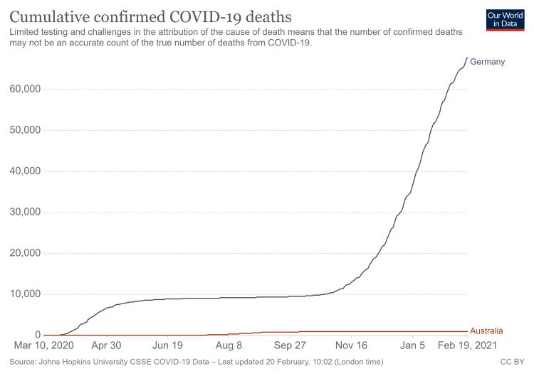 Kumulierte Todesfälle Dt. Australien