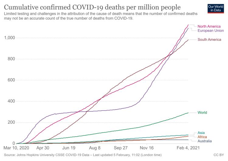 Kumulierte Todesfälle pro Einw. Nordamerika-EU-Südamerika-Welt-Asien-Afrika-Australien