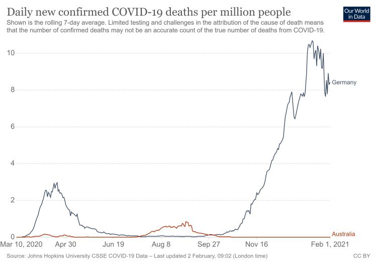 Tägliche COVID-19-Todesfälle pro Einw. Dt.-Australien