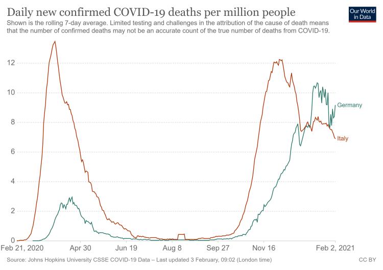 Wöchentliche Todesfälle pro Einw. Dt.-Italien
