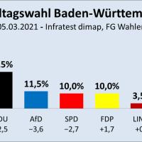 Baden-Württemberg: Grün-Rot ganz dicht an Mehrheit dran