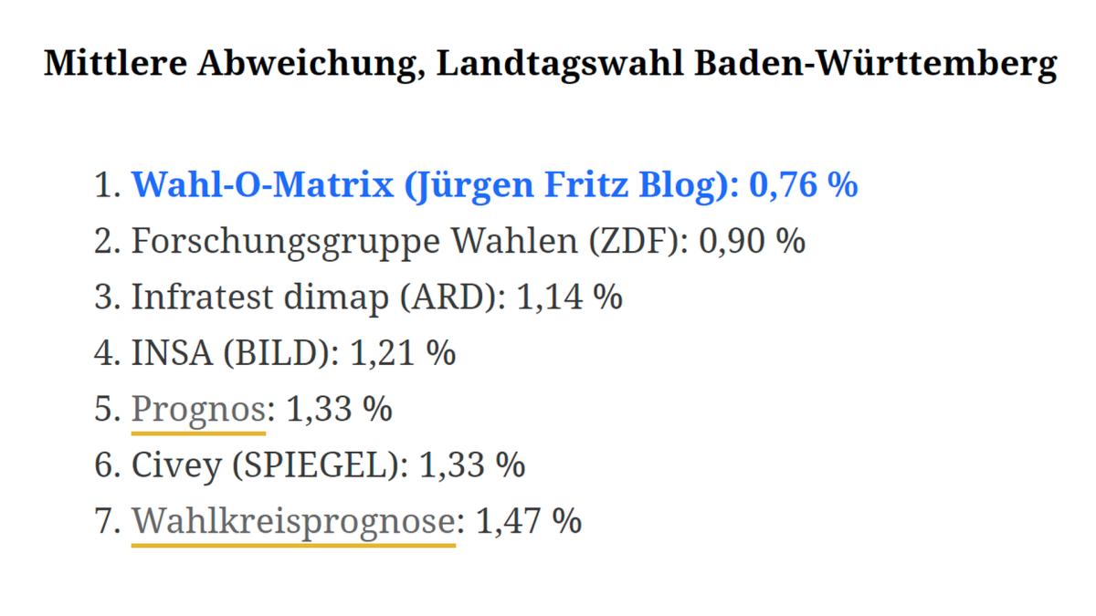 Wahl O Mat Thüringen 2021