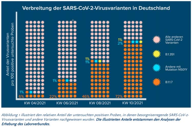 Virusvarianten-Verbreitung in Dt. März 2021