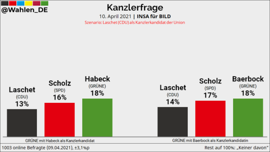 2021-04-10-INSA-Laschet-Scholz-Habeck-Baerbock