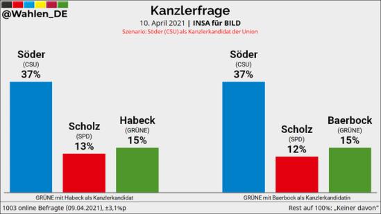 2021-04-10-INSA-Söder-Scholz-Habeck-Baerbock