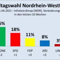 NRW: CDU nur noch knapp vor den Grünen, 69 Prozent mit Laschet unzufrieden