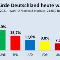 Union stabilisiert sich, Grüne, AfD und FDP auf Zwölf-Monats-Hoch