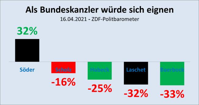 2021-04-16-ZDF-Politbarometer