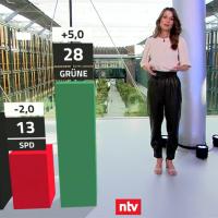 Union fällt im Trendbarometer von RTL/ntv auf 21 Prozent, Grüne steigen auf 28 Prozent