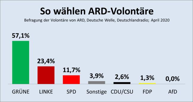 ARD-Volontäre
