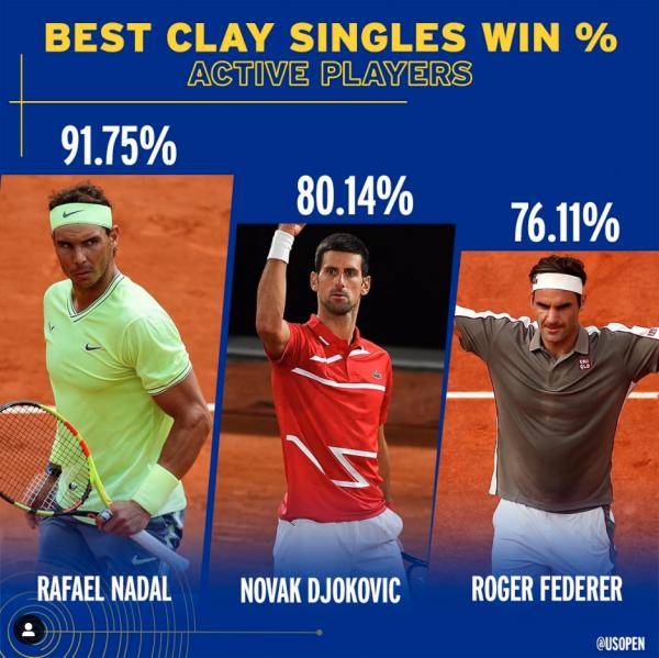 Clay Singles win %