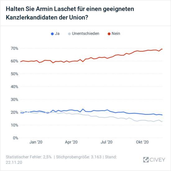 Halten Sie Armin Laschet für einen geeigneten Kanzlerkandidaten der Union