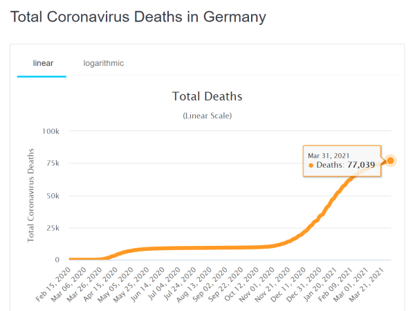 Total-Deaths-Germany-31-03-2021