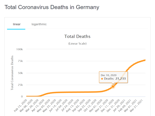 Total-Deaths-Germany