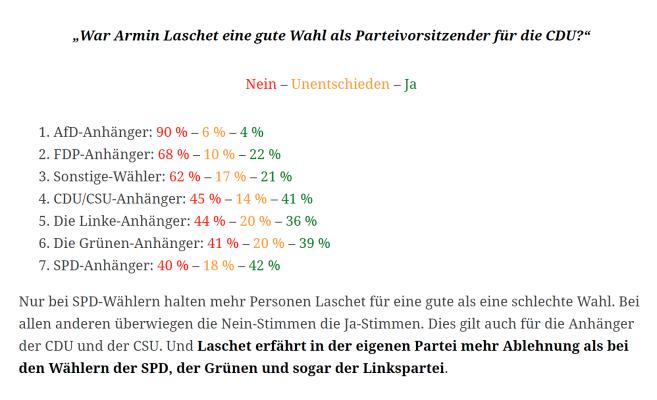 War Armin Laschet eine gute Wahl als Parteivorsitzender der CDU