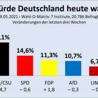 Die Linke fällt unter 7 Prozent, Grün-Rot-Gelb vor Grün-Schwarz