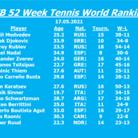 Nadal wins in Rome and rises from 6 to 4 in the JFB 52 Week Ranking - Djokovic drops from 1 to 2