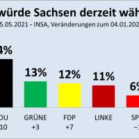 Sachsen: CDU fällt hinter AfD, verliert seit 1994 fast 60 Prozent ihrer Wähler