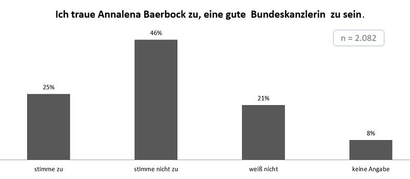 INSA-Baerbock_gesamt