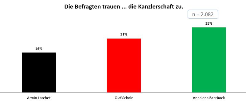 INSA-Laschet-Scholz-Baerbock-Zustimmungswerte