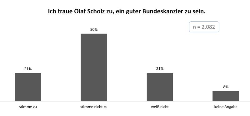 INSA-Scholz_Gesamt