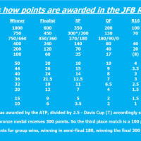How the JFB 52 Week Tennis World Ranking works