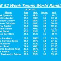 Zverev, Tsitsipas and Berrittini rise in the JFB 52 Week Ranking, Rublev and Nadal fall back