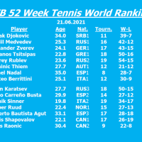 Berrittini moves closer to Nadal, Shapovalov now in the Top 15, Humbert in the Top 30