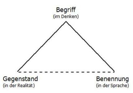 Das semiotische Dreieck 1