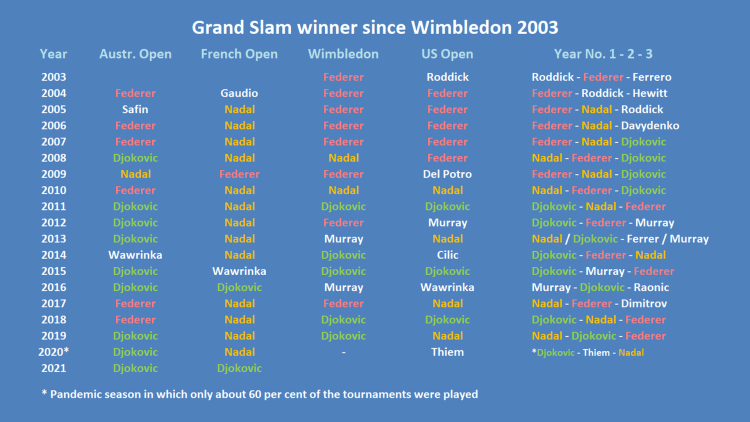 Grand Slam winner since Wimbledon 2003