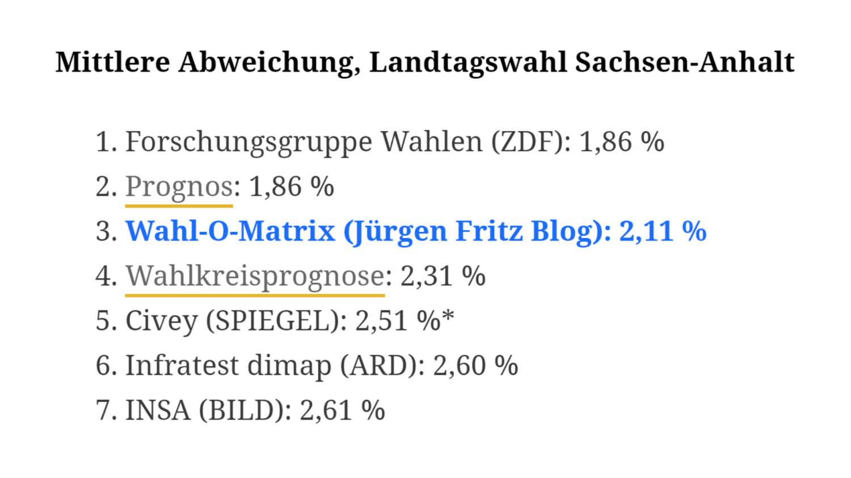 Wahl-O-Matrix mit Sachsen-Anhalt-Prognose dieses Mal nur auf Platz 3 - Jürgen Fritz Blog