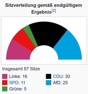 Sitzverteilung Landtag 2016