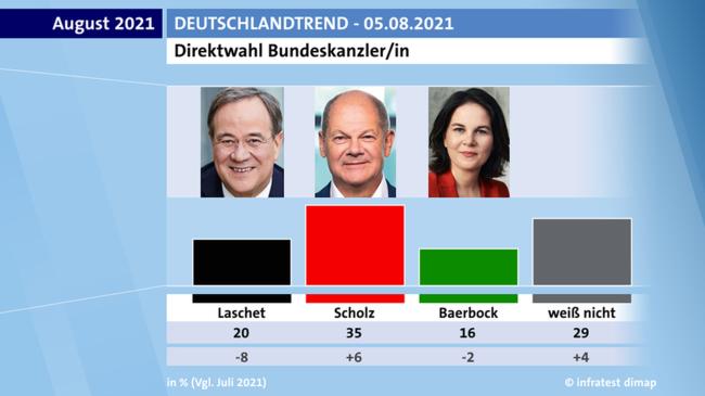 2021-08-05-Deutschlandtrend